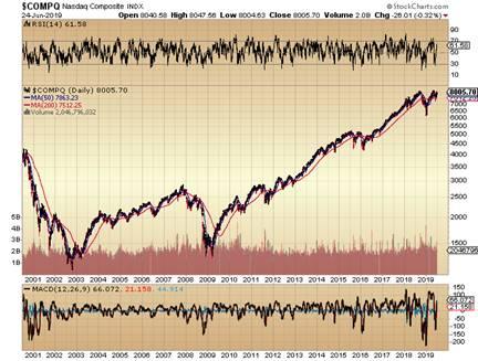 https://c.stockcharts.com/c-sc/sc?s=%24COMPQ&p=D&yr=19&mn=0&dy=0&i=t8289270562c&r=1561417174408