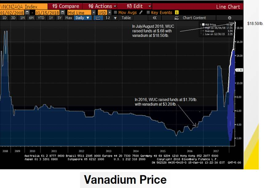 Western Uranium and Vanadium Corp : Undervaluation Woes Are