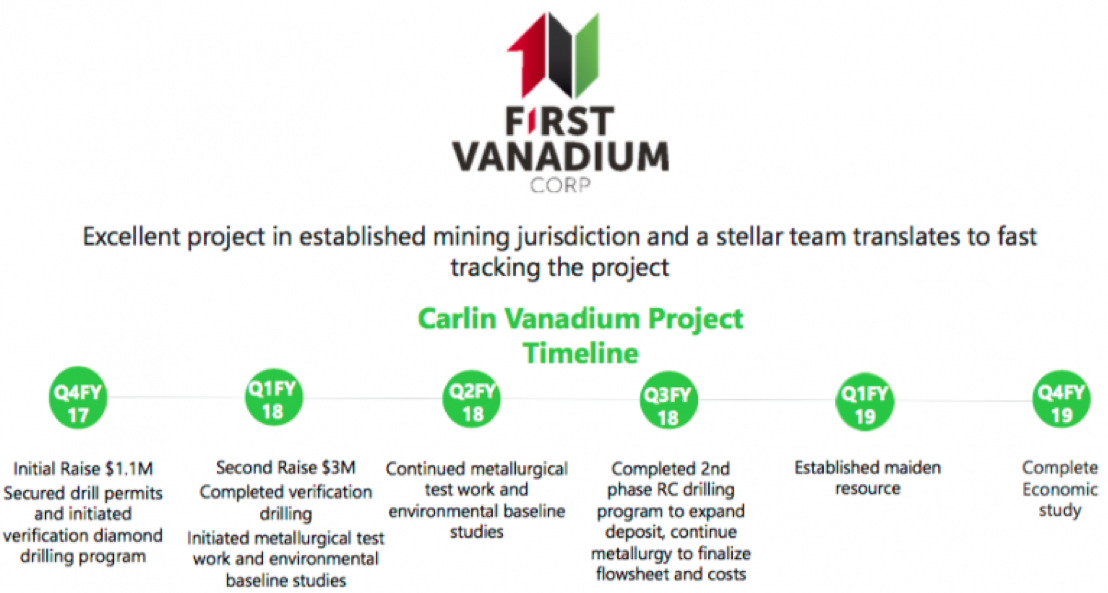 Explorer Continues Work on Vanadium Project in Nevada :: countingpips
