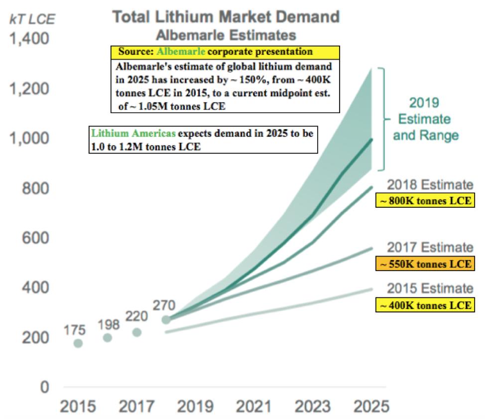 Standard Lithium News