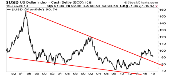 Long-term $USD chart predicts mid-80s move
