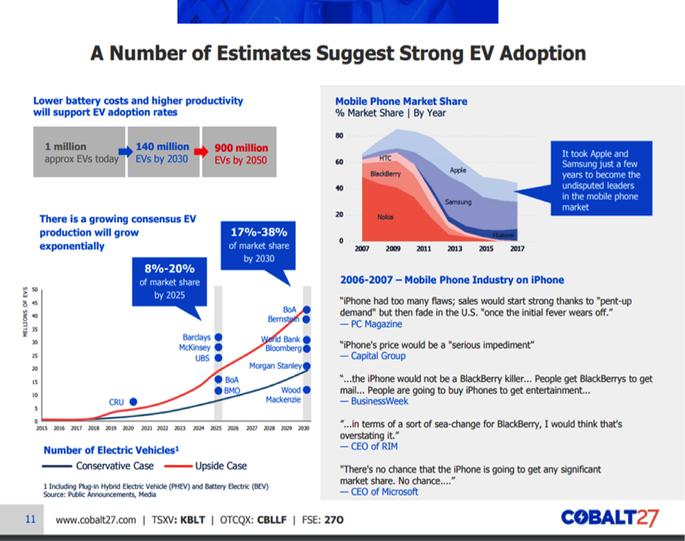 Cobalt Electric Vehicle & Ways to Profit from Both