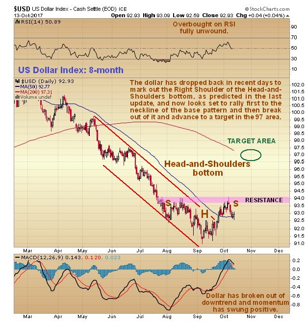 Gold and the Dollar: Good News and Bad News