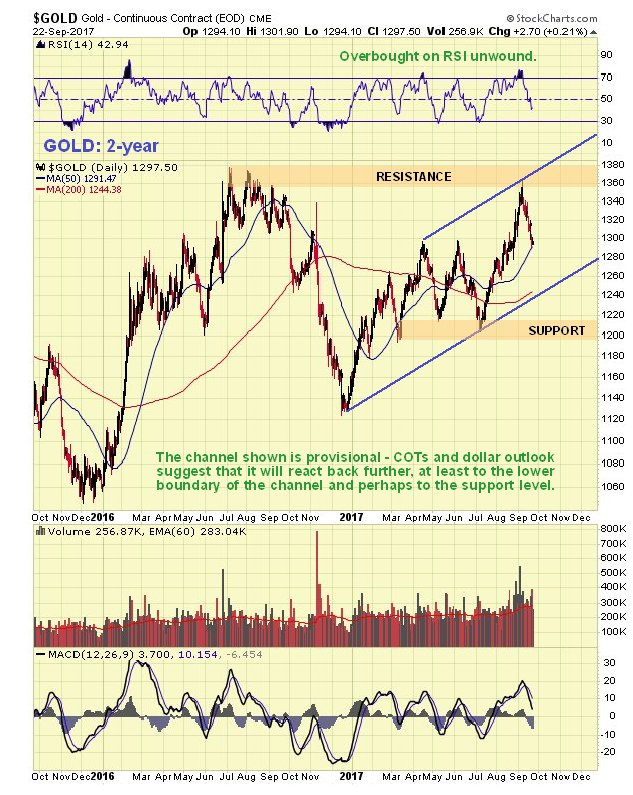 https://www.clivemaund.com/charts/gold2year240917.jpg