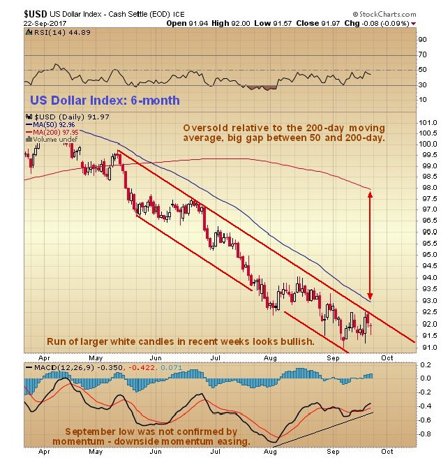 https://www.clivemaund.com/charts/usd6month240917.jpg