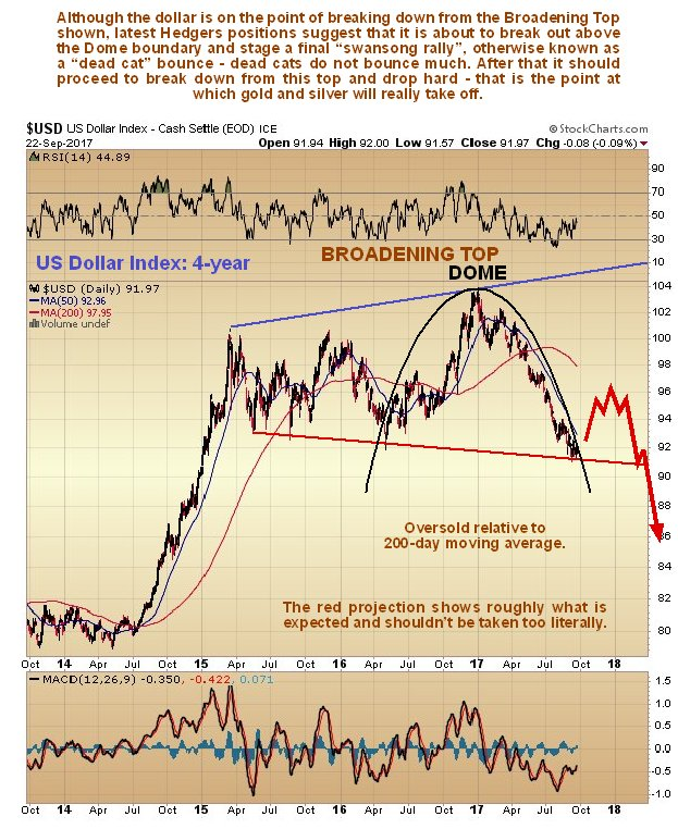 https://www.clivemaund.com/charts/usd4year240917.jpg