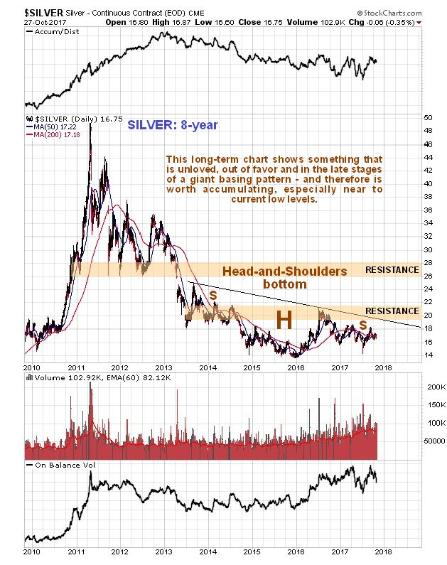 Is Silver's Underperformance a Positive Sign?