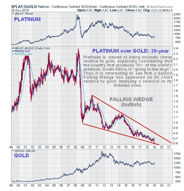 93d0e39a53 ... chart implies that platinum is going to break higher soon and probably  outperform both gold and silver as all three metals embark on major bull  markets.