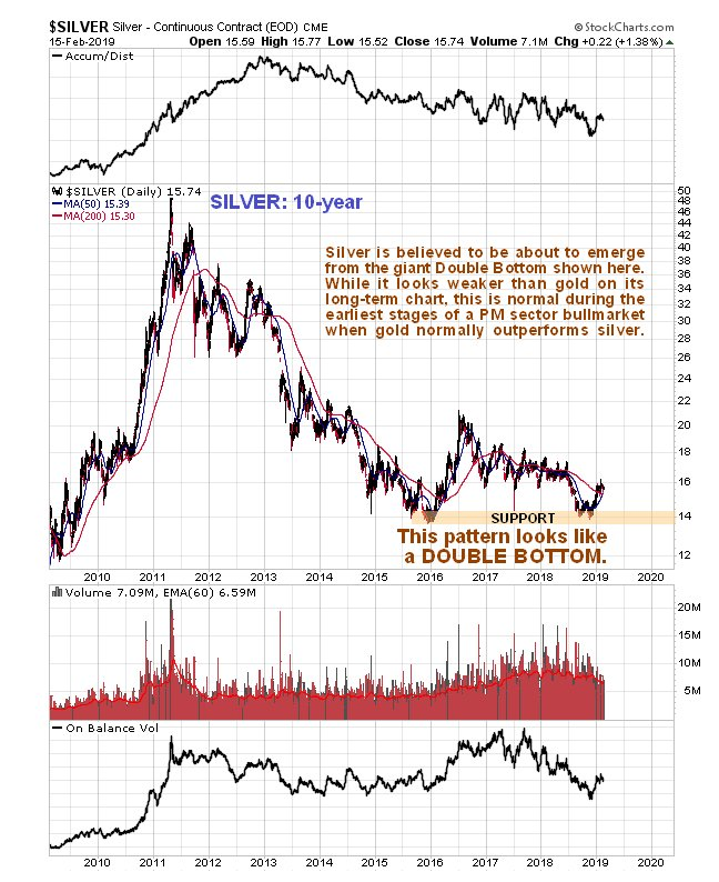 Silver Charts Not Looking as Strong as Gold Charts