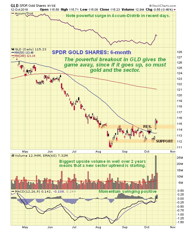 Now We Come To The Precious Metal Stocks Breakout On Thursday Which Will Examine Chart For Gdx While Certainly Recognized That
