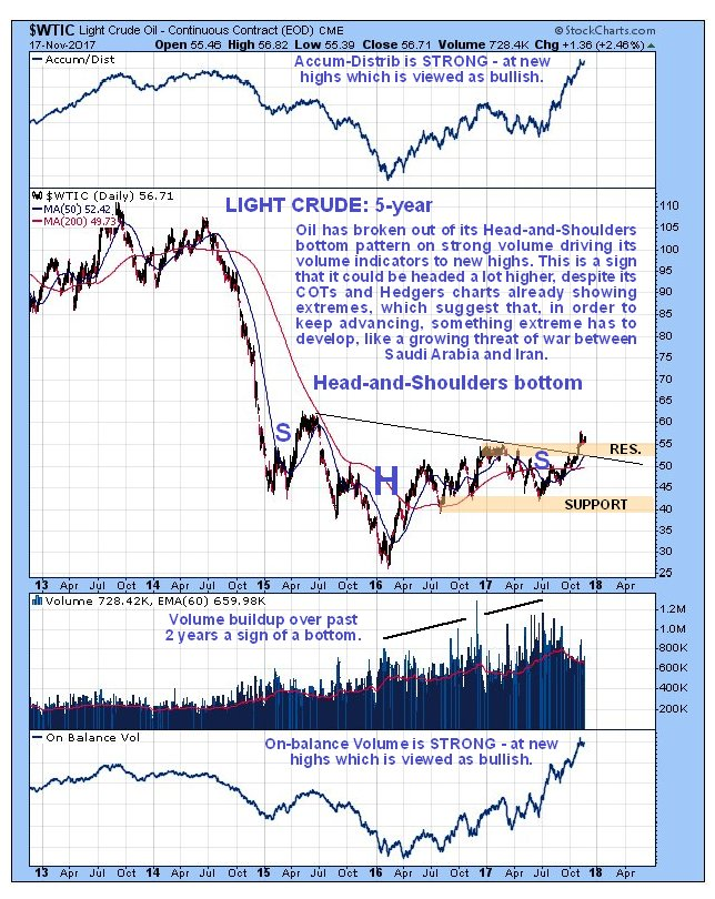 Oil Charts Showing Extreme Paradoxes
