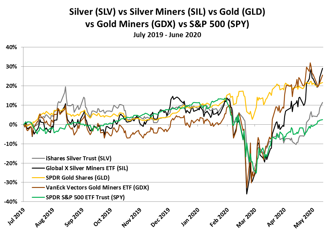 Silver Tops Gold in May, Setting up a Summer Surge 2