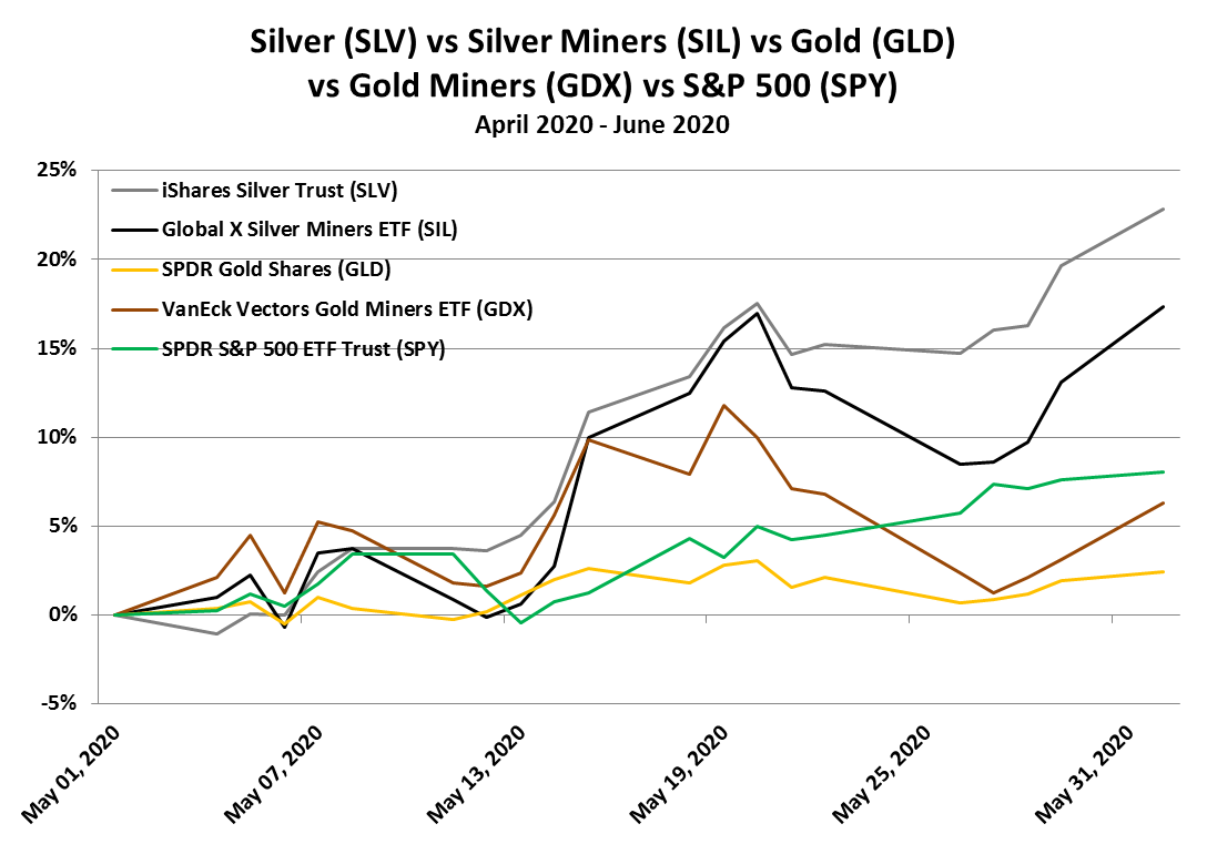 Silver Tops Gold in May, Setting up a Summer Surge 3
