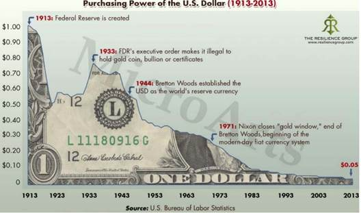 Over A Hundred Years Ago Buck Was Worth In 2017 It Valued At 5 Cents S Eroded By Inflation