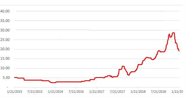 Utah Vanadium Miner Has Tenbagger Potential [UUUU, EFR]