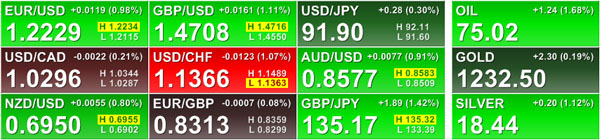 Currency & Commodity Prices (6/14/10)