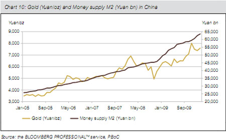 Gold and money supply in China