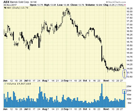 Barrick Gold Corporation (NYSE:ABX) Ducks Under The Trend Line