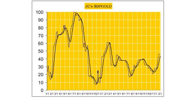 Chan Gold Chart