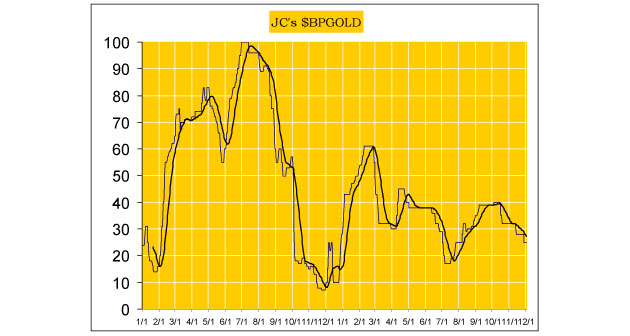 Jack Chan's Weekly Precious Metals Report Also Charts Big Moves for Gold Major