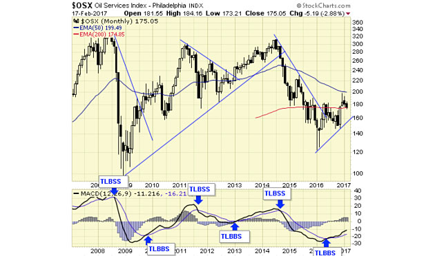 Jack Chan: Buy Zones in an Oil Bull Market