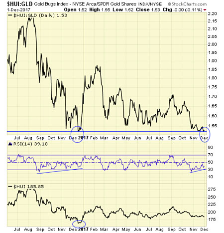 Gold stocks relative to gold is at the same oversold level as Dec 2016