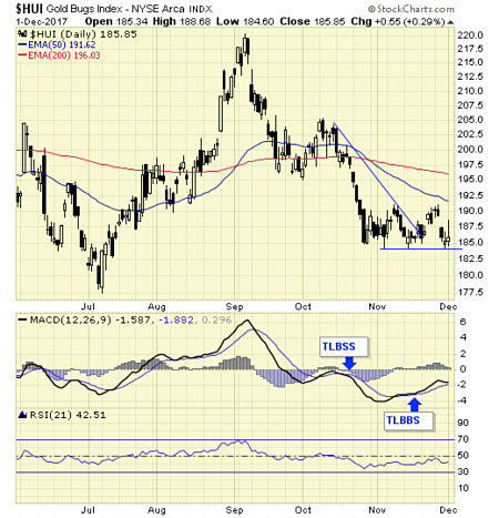 Gold sector is on a short term buy signal. Short term signals can last for days and weeks and are more suitable for traders
