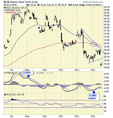 Smoke signals trading post columbus nc