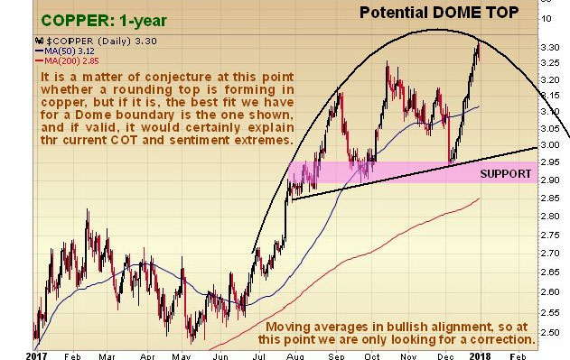 Copper Outlook at Critical Juncture and Implications for the Silver Price