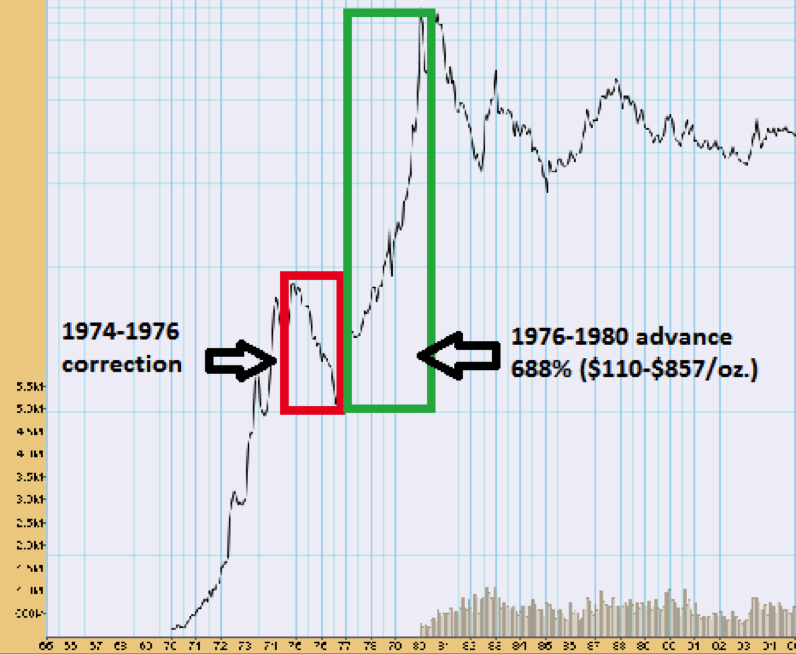 Gold Market Correction and Advance