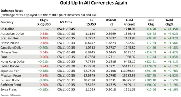 Gold up in all currencies, again