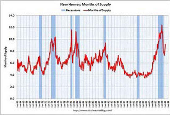New Homes: Months of Supply