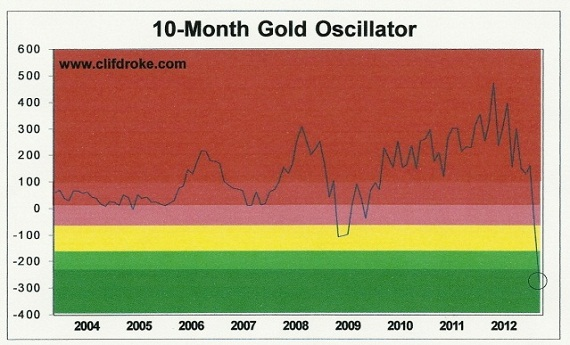 droke investing gold