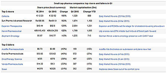 Biotech Winners Outnumber Losers in Q1/15