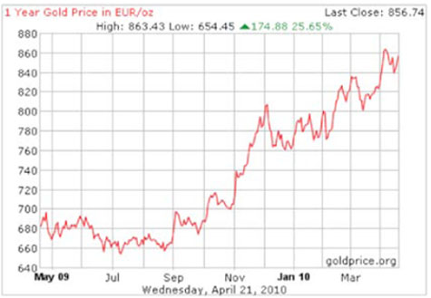 1-yr. gold price in euro/oz.