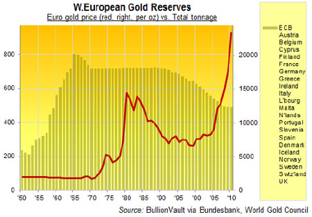 Gold, Investing, Adrian Ash