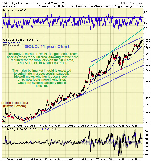 clive_Maund_Gold
