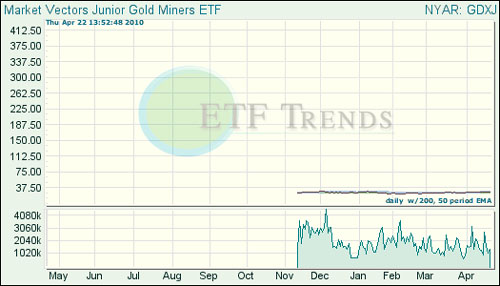 Market Vectors Junior Gold Miners (GDXJ)