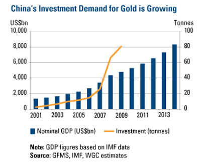 China's investment demand for gold is growing