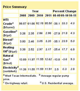 Energy price trends from 2008 to 2011