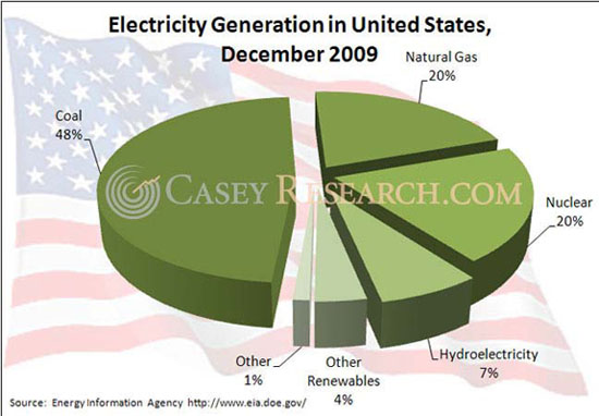 U.S. electricity generation in 2009