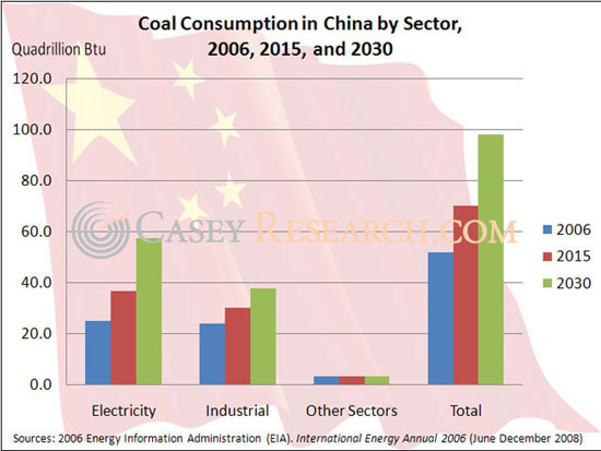 China's coal consumption by sector
