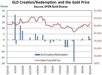 GLD Creation/Redemption & Gold Price