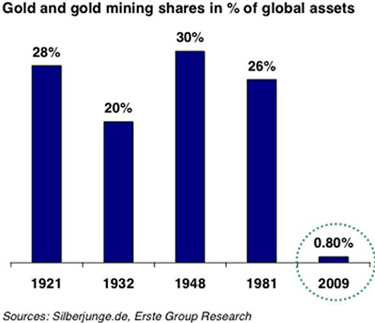 Gold & Gold Mining Shares in % of Global Assets