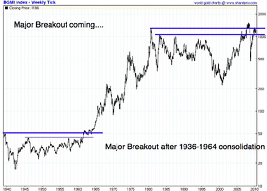 Major Gold Breakout after 1936–1964 Consolidation