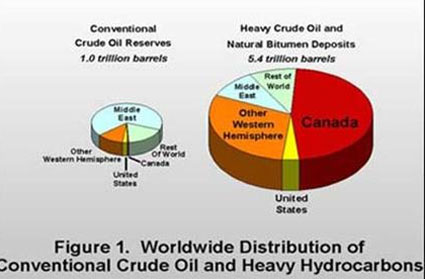 Global distribution of Conventional Crude Oil and Heavy Hydrodcarbons