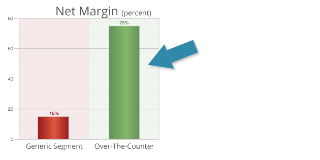 75% Net Margin