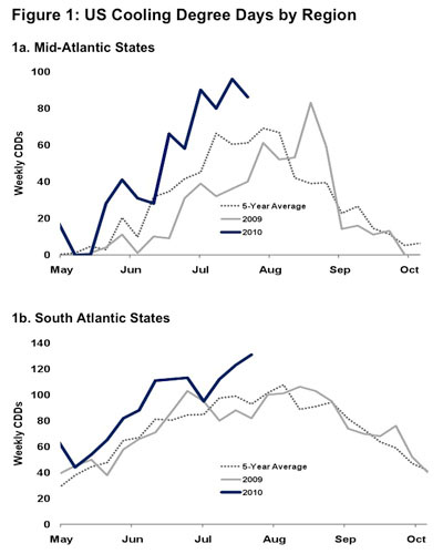 natural gas seasonal weather prices