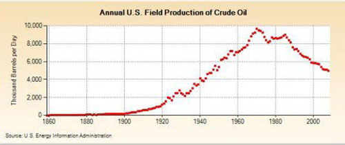Annual U.S. Field Production of Crude