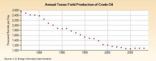 Annual Texas Field Production of Crude